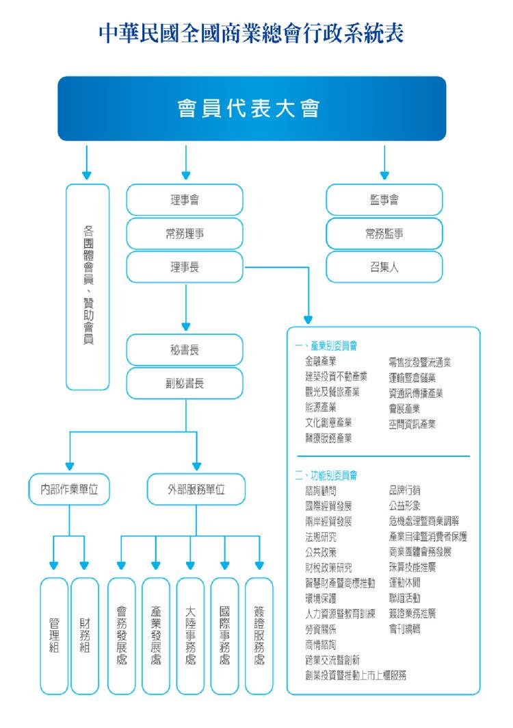中華民國商業總會行政系統表