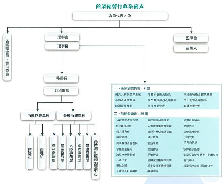 中華民國全國商業總會行政系統表